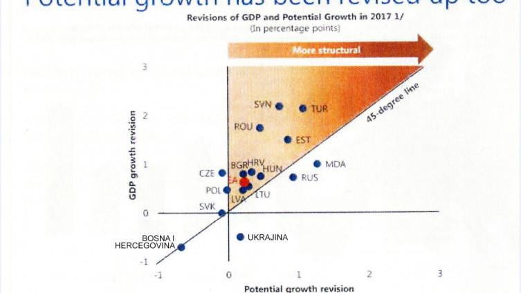Grafički prikaz realnog rasta BDP-a za sve države Evrope: BiH gora čak i od ratom zahvaćene Ukrajine