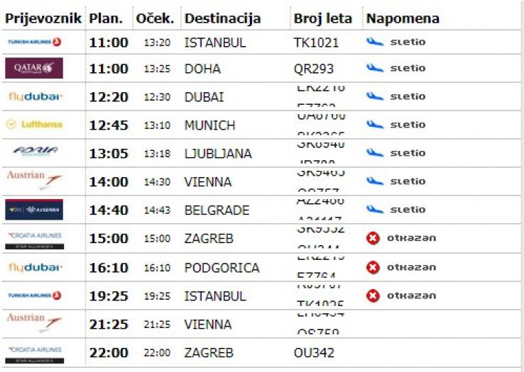 Prikaz otkazanih dolaznih letova Međunarodnog aerodroma Sarajevo