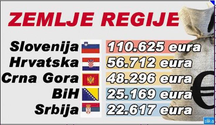 Bogatstvo zemalja u regiji