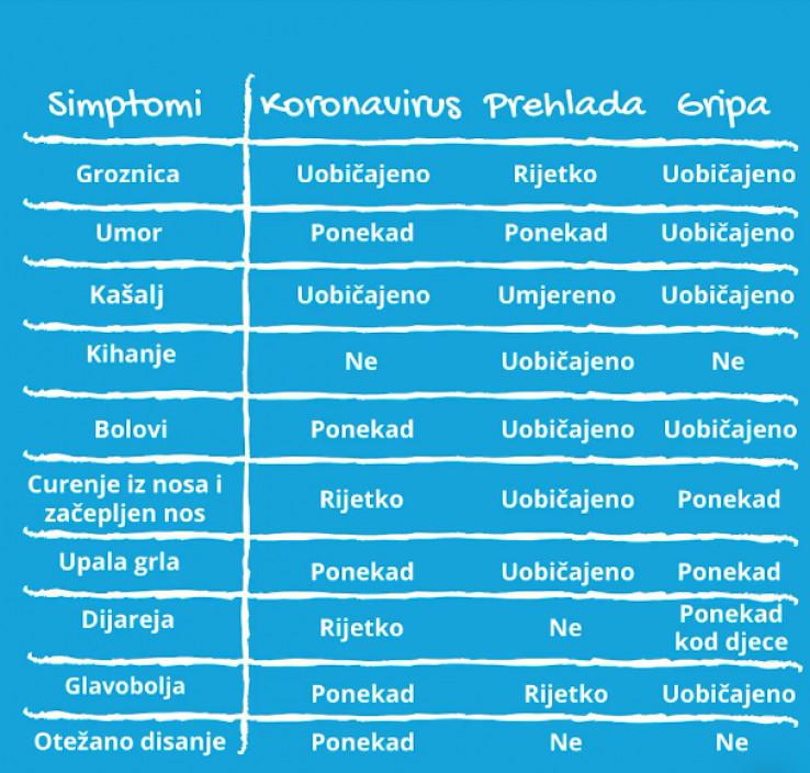 Simptomi koronavirusa