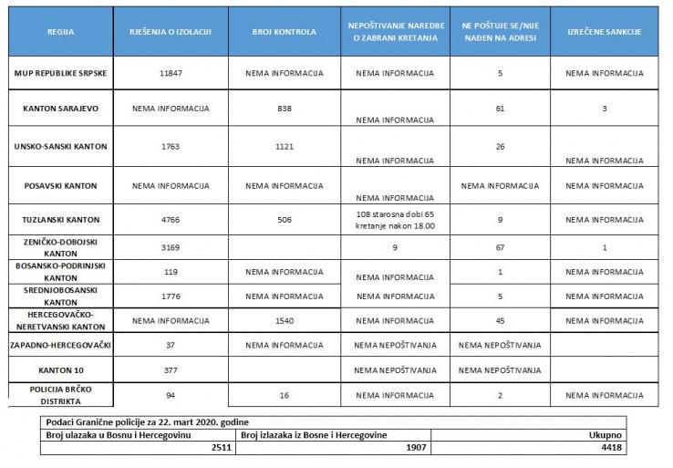 Tabela sa podacima policijskih agencija