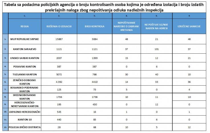 Izvještaj policijskih agencija - Avaz, Dnevni avaz, avaz.ba