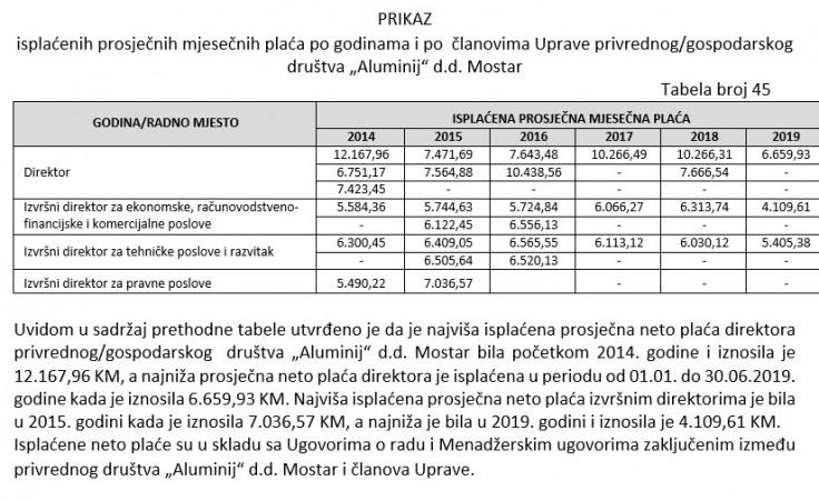 Faksimil izvještaja o plaćama uposlenih