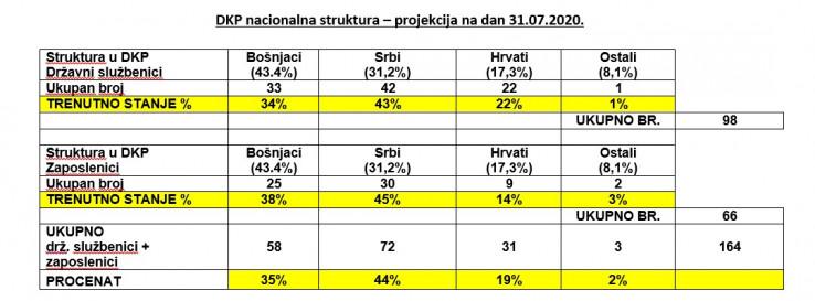 DKP nacionalna struktura – projekcija na dan 31. juli 2020. godine
