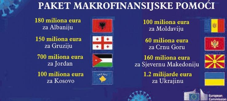 Iznos novca koji su dobile države koje su postigle dogovor s EU