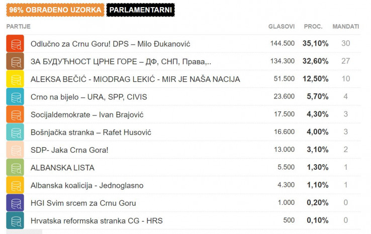 Biračko pravo u Crnoj Gori iskoristilo je 409.880 građana