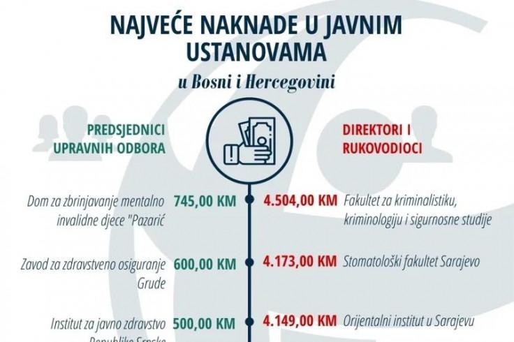 Najveće naknade u BiH