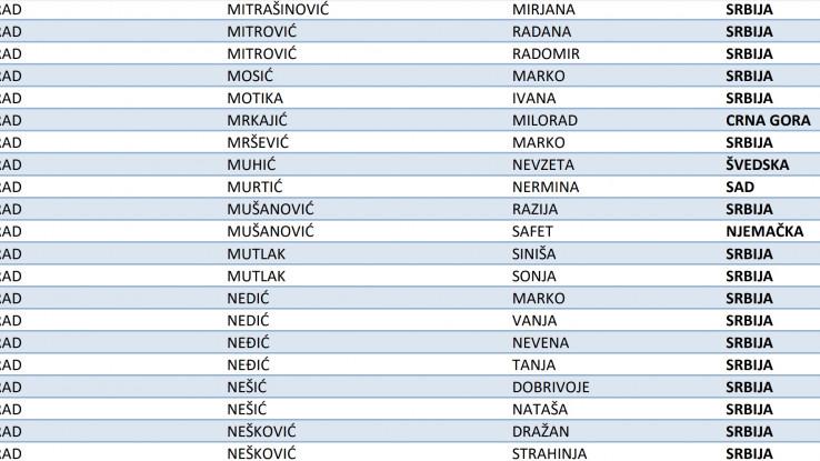 Ime Razije Mušanović nalazi se na glasačkom spisku