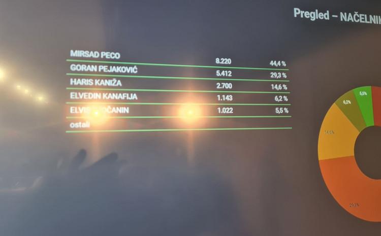 Peco osvojio 8.220 glasova