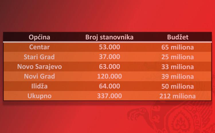 Broj stanovnika i budžeti općina u Sarajevu