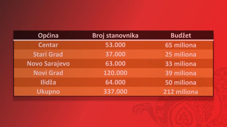 Budžeti pet sarajevskih opština