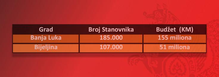 Broj stanovnika i budžeti Sarajeva i Banja Luke