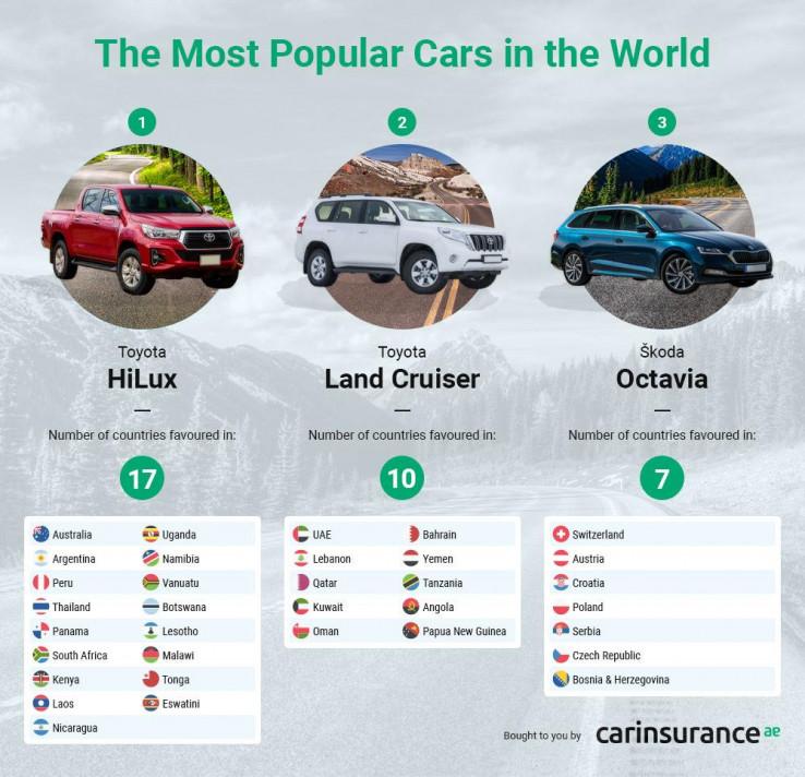 Najprodavaniji automobili