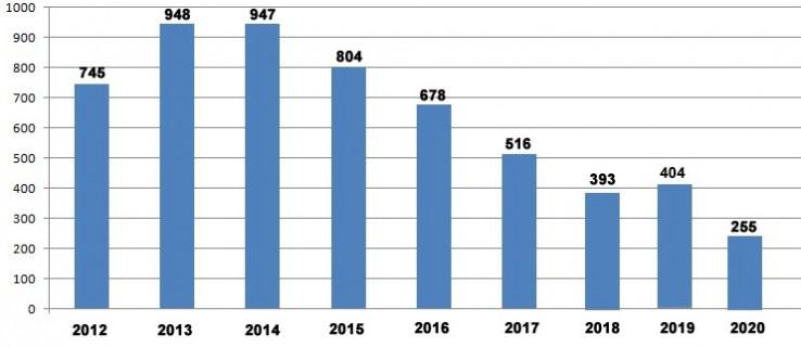 Grafikon sa pregledom broja intervencija za  proteklih 9 godina