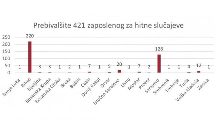 IOM trenutno zapošljava 423 osobe