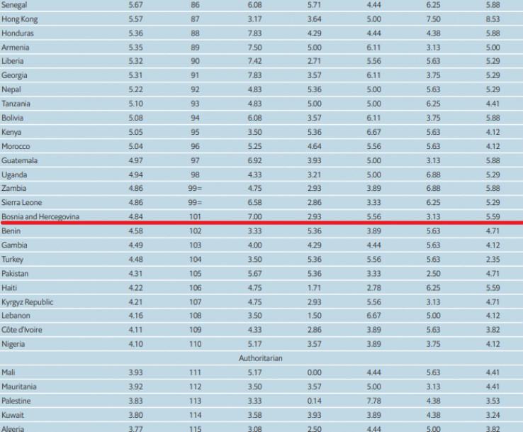 BiH je na tabeli u društvu afričkih zemalja
