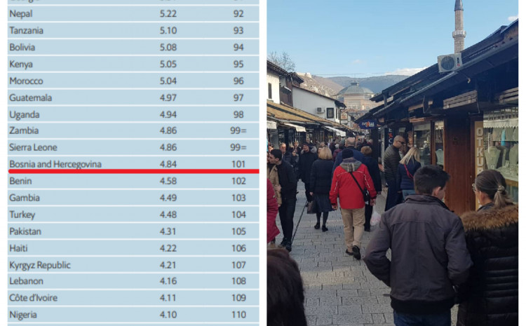 BiH je po demokratičnosti rangirana na 101. mjesto u svijetu