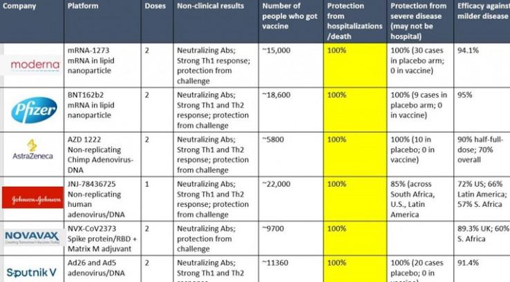 Tabela učinkovitosti vakcina protiv koronavirusa