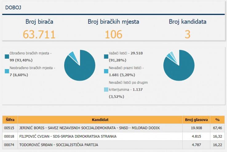 Doboj: Rezultati izbora