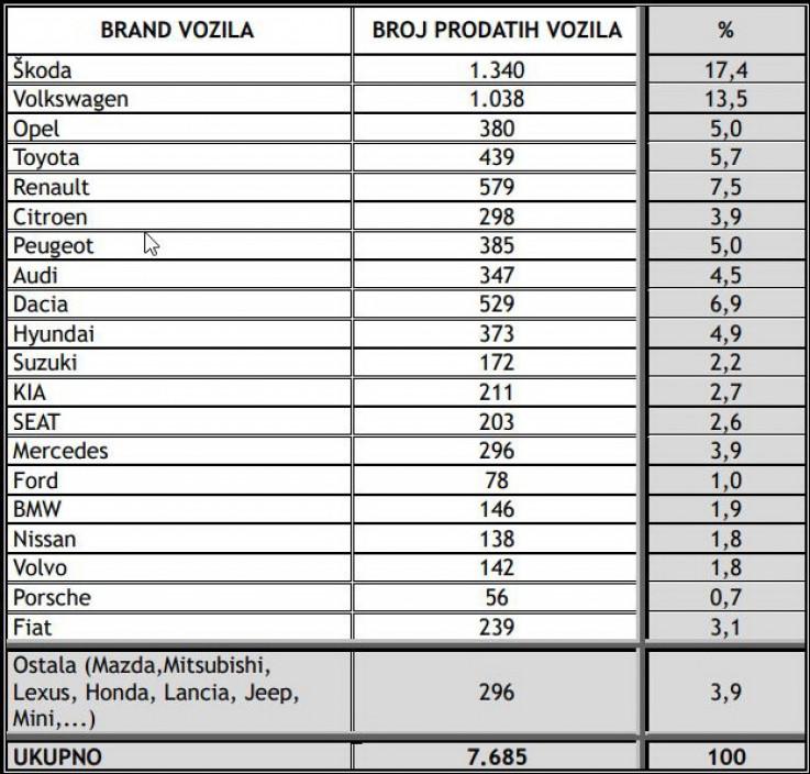 Broj prodatih putničkih vozila u BiH