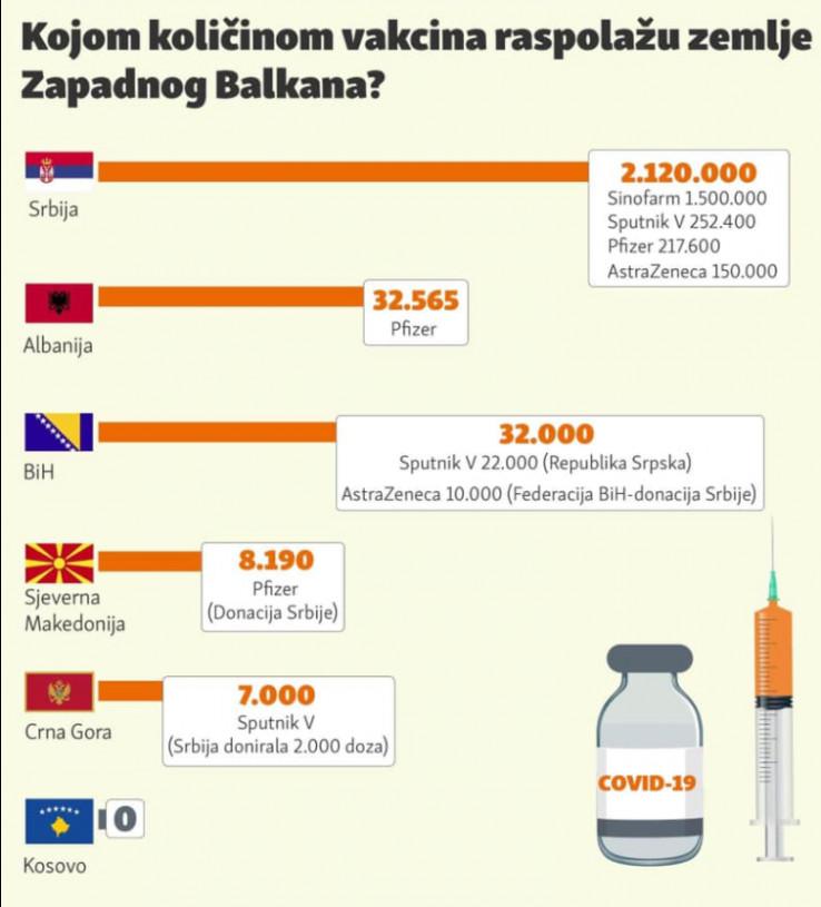 Vakcinacija u regiji zapadnog Balkana