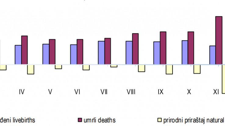 Tabelarni prikaz omjera živorođenih i umrlih za proteklu godinu