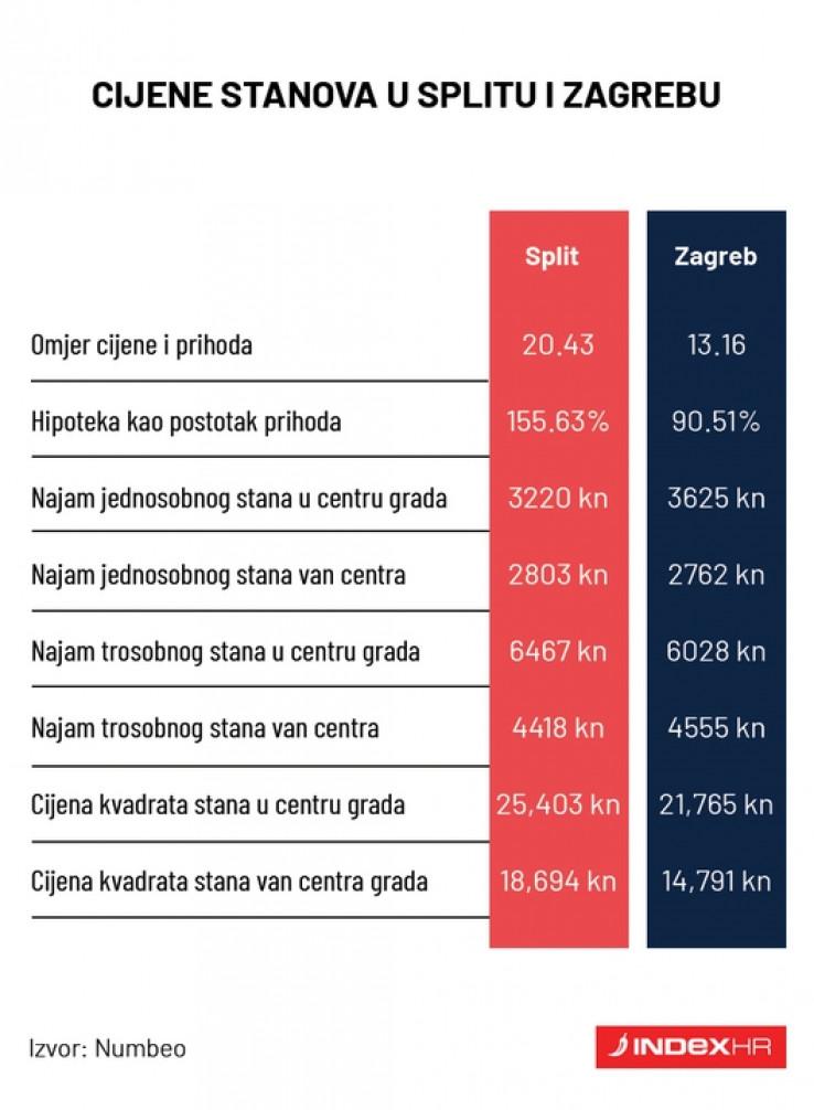 Omjer Zagreba i Splita
