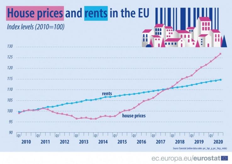 Cijena kuća i iznajmiljivanja u EU