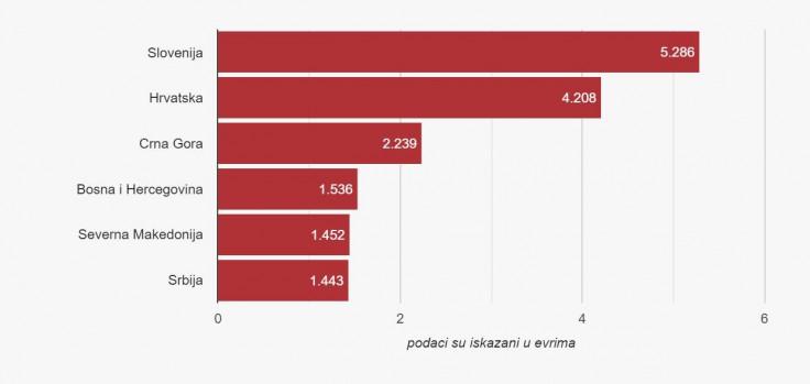 Prosječna dugovanja građana u regionu iskazana u eurima