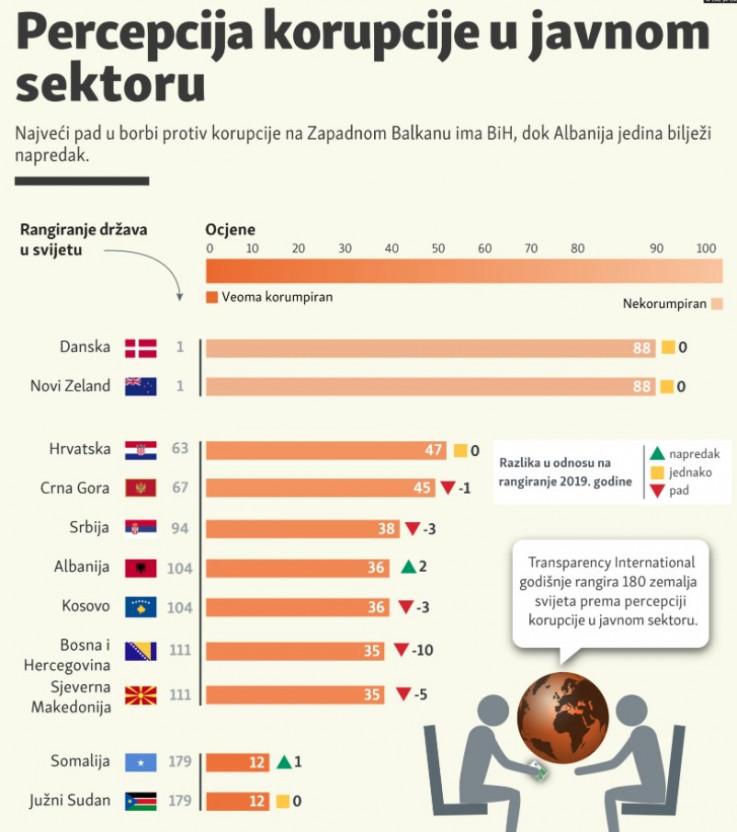 Percepcija korupcije u javnom sektoru