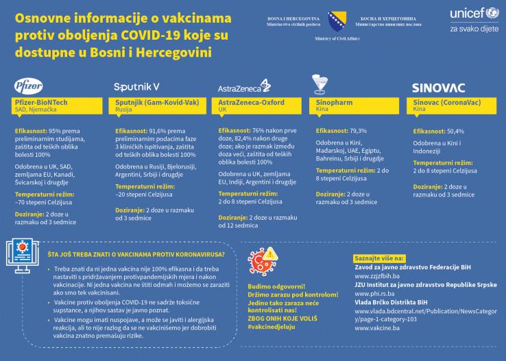 Informativni plakat o vakcinama protiv koronavirusa koje su dostupne u BiH