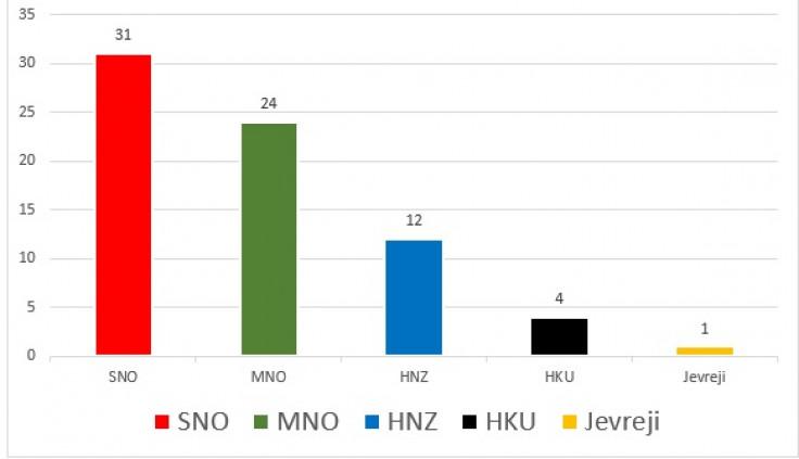 Rezultati izbora 1910.
