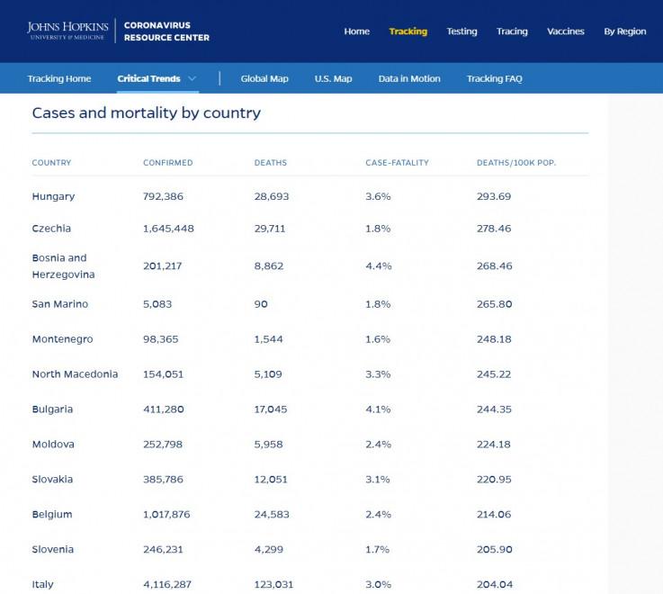 "Zvanični podaci Univerziteta ""Johns Hopkins"""