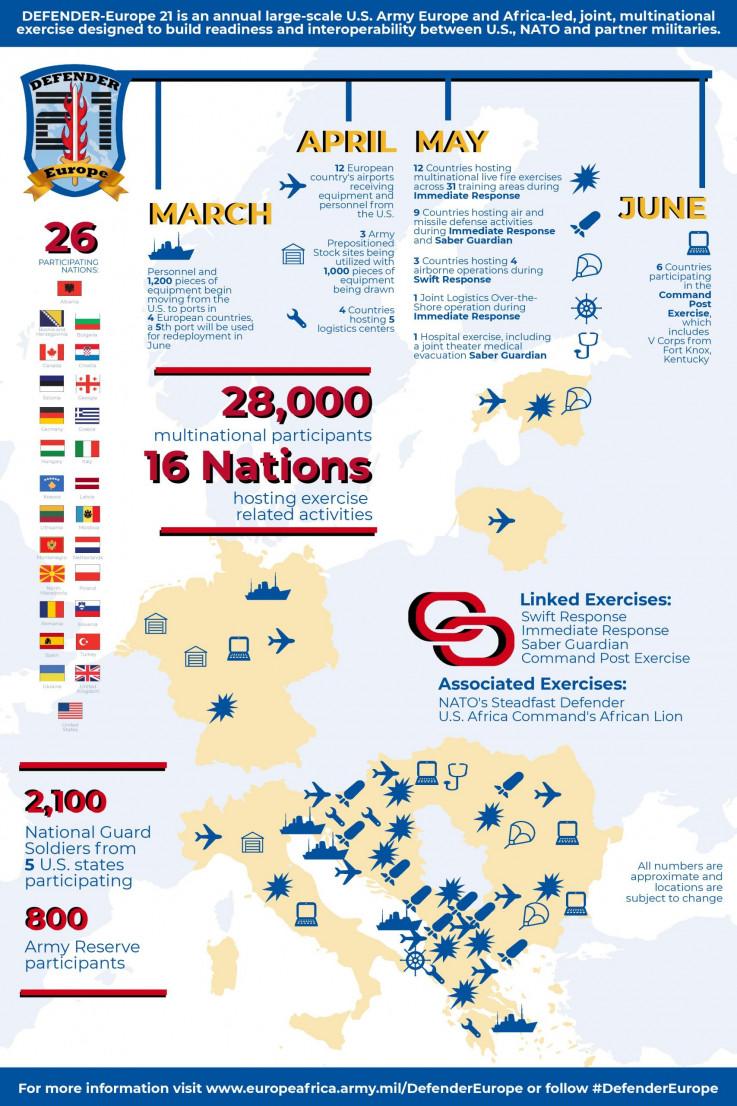 """Vojne vježbe """"Branilac Evrope"""" održavaju se svake godine"""