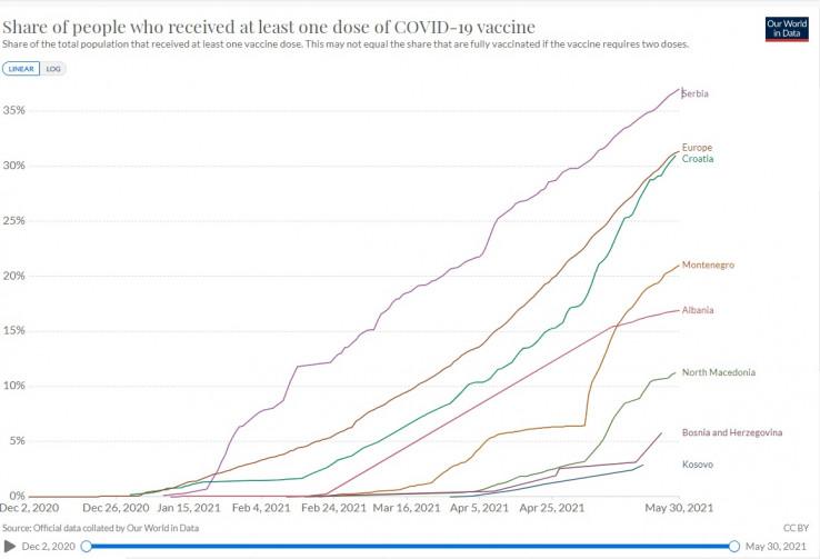 BiH na začelju prema broju vakcinisanih