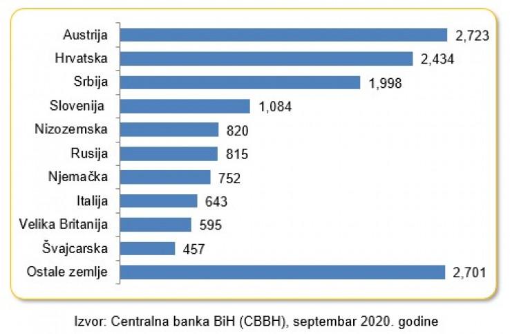 Najveći investitori u BiH: Šta pokazuje mapa