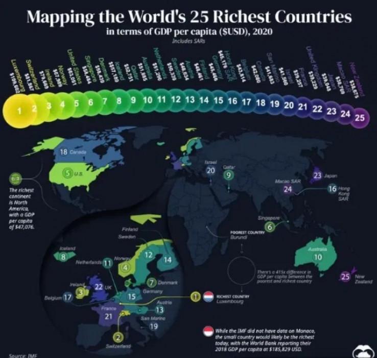 Najbogatije zemlje