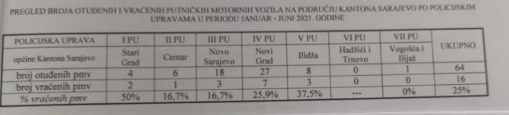 Najviše vozila ukradeno je u općini Novi Grad