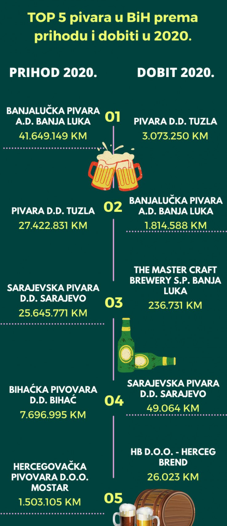 Lider je Banjalučka pivara