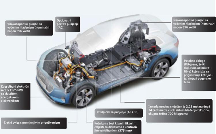 Akumulatori za električna vozila
