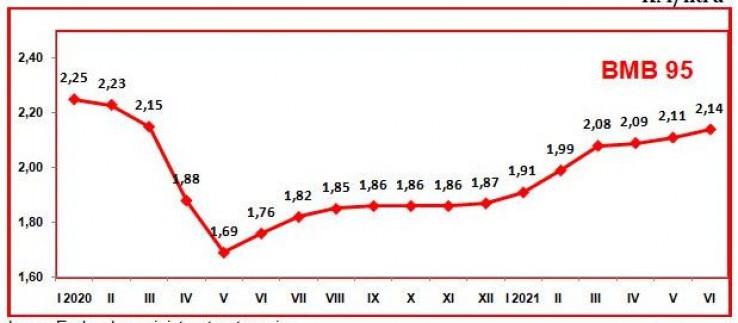 Prosječne maloprodajne cijene benzina 95