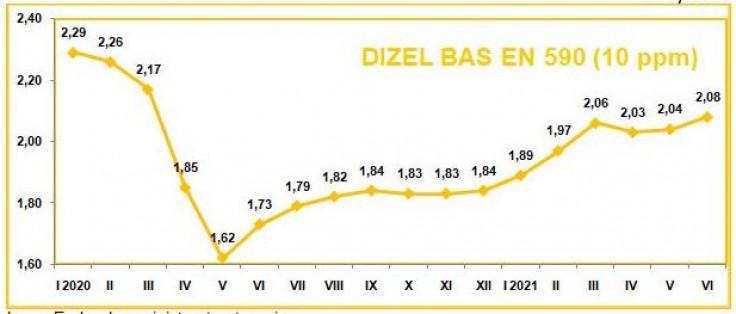 Prosječne maloprodajne cijene dizela