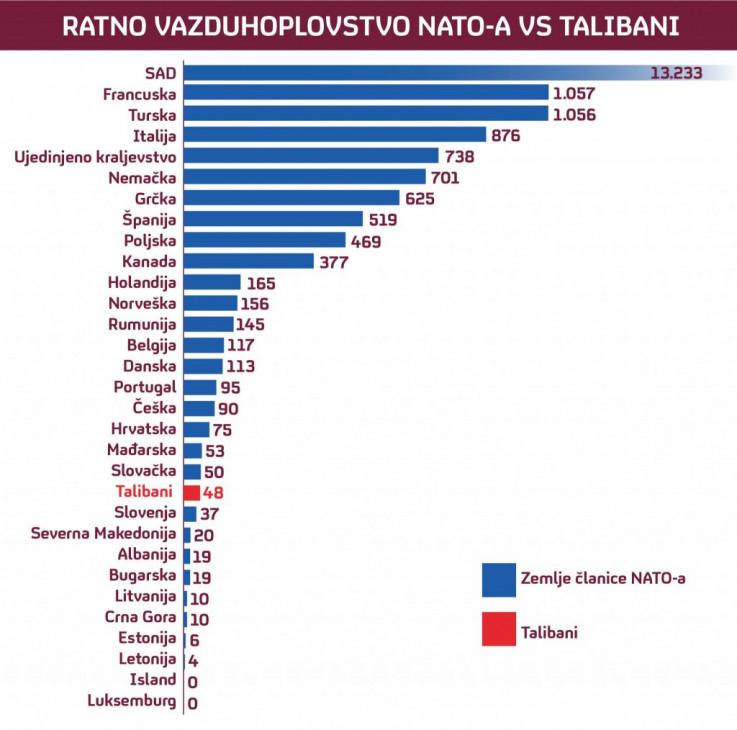 Ratno vazduhoplovstvo NATO-a i talibana