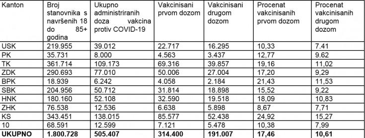 Procent vakcinisanih po kantonima