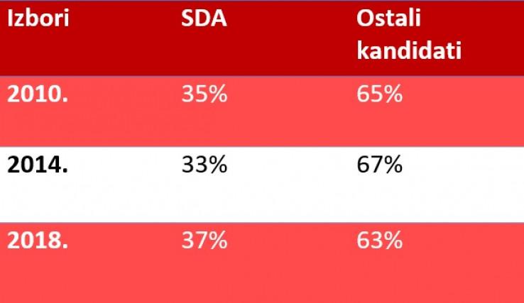 Kandidat SDA tradicionalno osvaja oko trećinu glasova