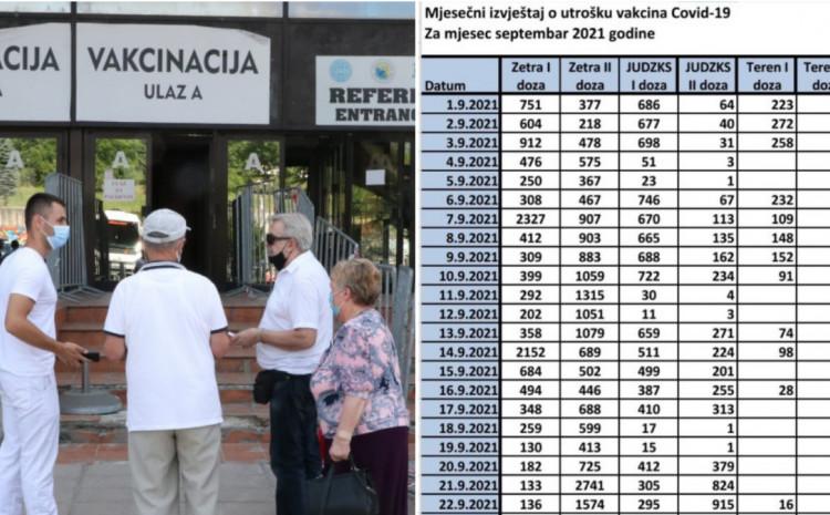 Najviše građana vakcinisano u Zetri