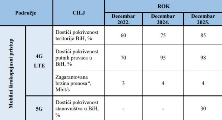 Rokovi definirani državnom strategijom